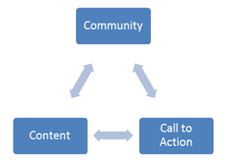 "Image of Wendy Kier's ""3C Twitter philosophy"" diagram"